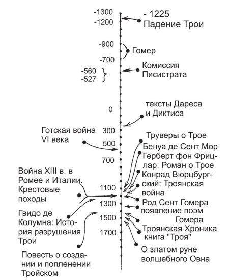 Хронология Трои